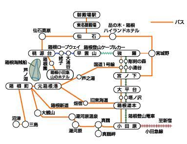 箱根交通工具圖