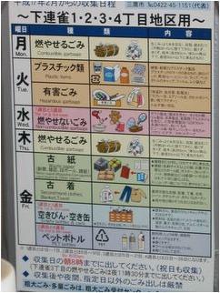 垃圾分類表