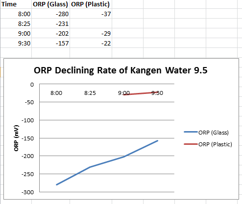ORP Declining Rate of Kangen Water 9.5