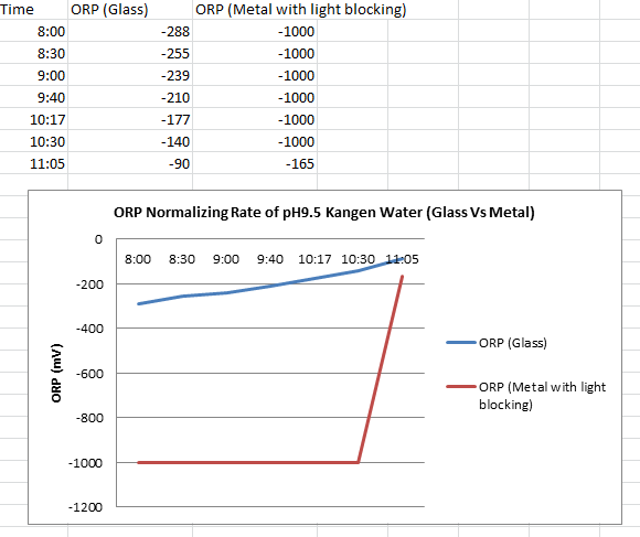 ORP Normalizing Rate of Kangen Water 9.5 Glass Vs Metal